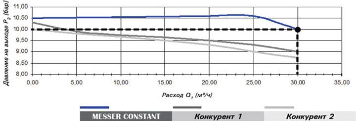 Газовый редуктор Constant 2000. Соответствие классу 3.