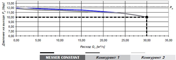 Constant 2000. Соответствие стандартам